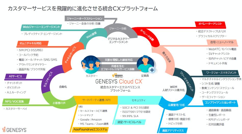 GenesysCloud製品詳細1