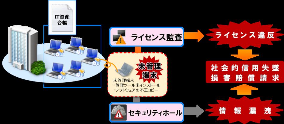 ez-NodeFinder製品詳細1