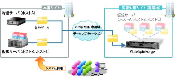 ディザスタリカバリソリューションサービス製品詳細1