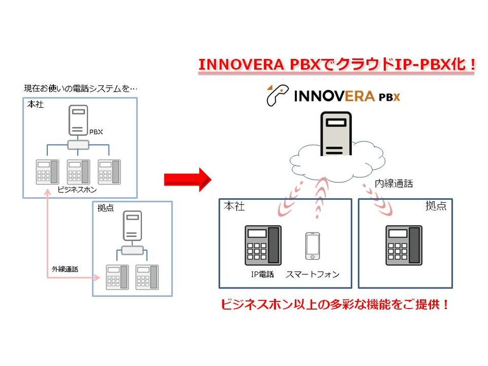 INNOVERA PBX製品詳細1
