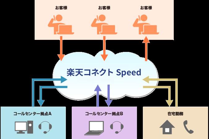 コネクト 2.0製品詳細1