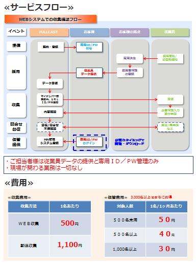 マイナンバー収集・保管サービス!製品詳細1