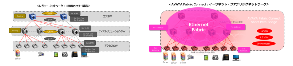 Avaya Fabric Connect製品詳細1