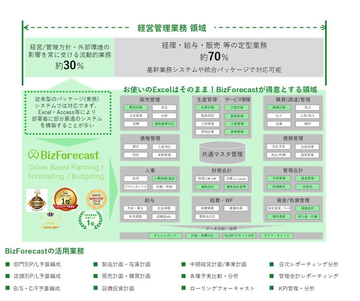 「BizForecast」製品詳細1