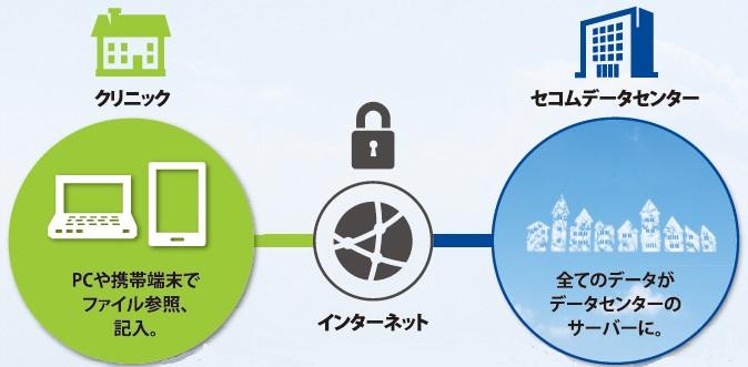 『セコム・ユビキタス電子カルテ』製品詳細1