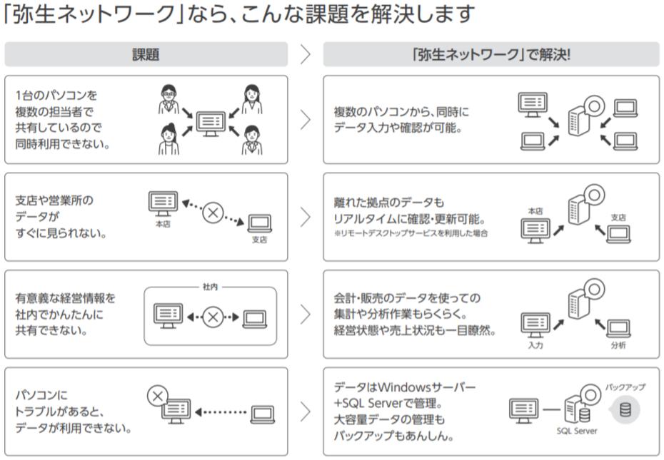 弥生販売 21 ネットワーク製品詳細1
