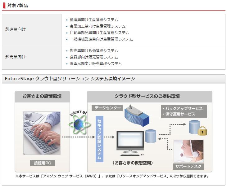 FutureStage クラウド型ソリューション製品詳細1
