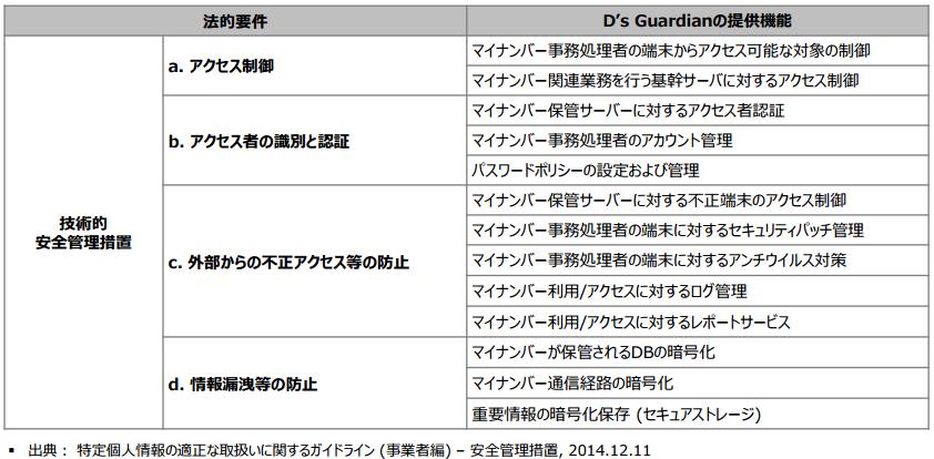 D's Guardian製品詳細1
