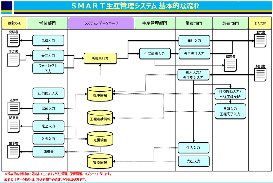Smart生産管理システム製品詳細1