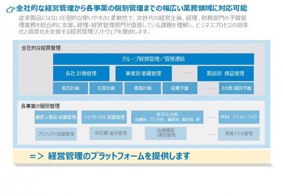 CCH Tagetik 製品詳細1
