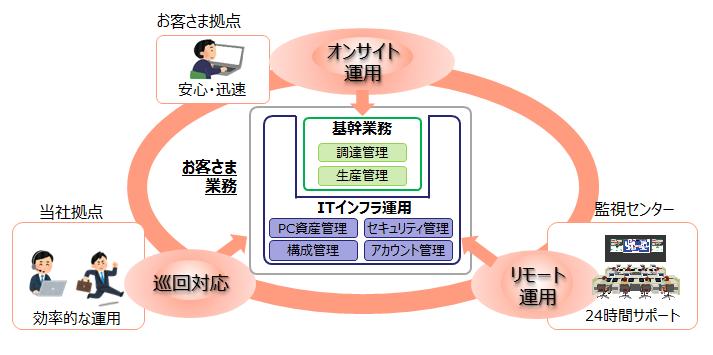 リモート&オンサイト運用サービス製品詳細1
