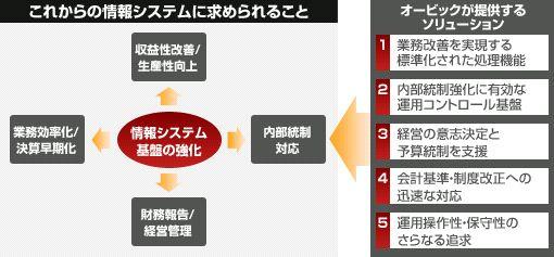 OBIC7製品詳細2
