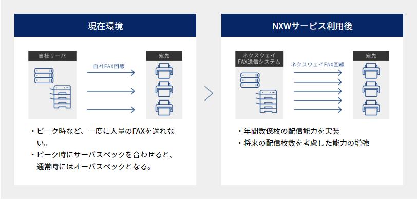 FNX e-帳票FAXサービス製品詳細2