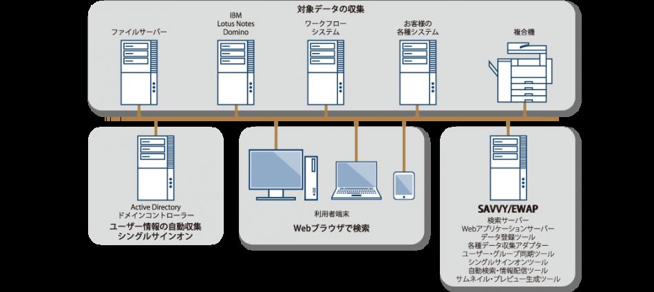 SAVVY/EWAP製品詳細2