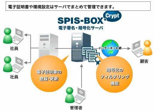 SPIS-BOX +Crypt製品詳細2