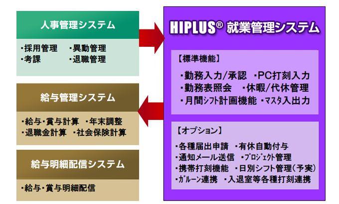 HIPLUS 就業管理システム製品詳細2