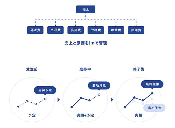 クラウドERP ZAC製品詳細2