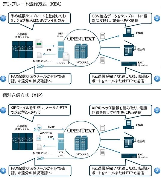 帳票FAXサービス製品詳細2