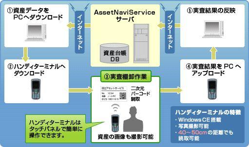 (アセットナビサービス)製品詳細2