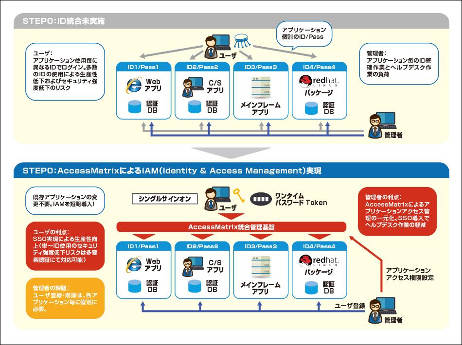 AccessMatrixUSO製品詳細1