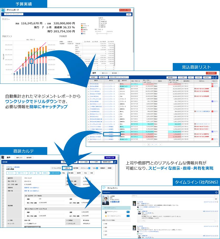 eセールスマネージャーRemix Cloud製品詳細2