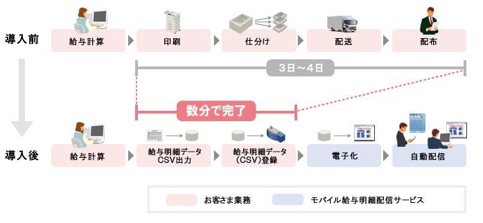 モバイル給与明細配信サービス製品詳細2