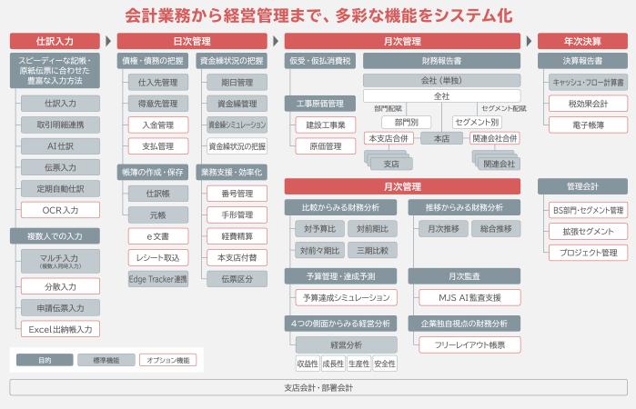 「MJSLINK DX 財務大将」製品詳細2