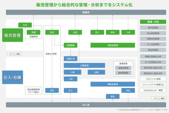 「MJSLINK NX-Plus販売大将 」製品詳細2