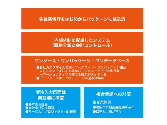 Plaza-i総合会計製品詳細2