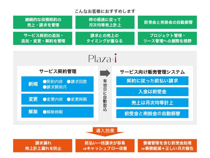 サービス業向け販売管理「Plaza-i」製品詳細2