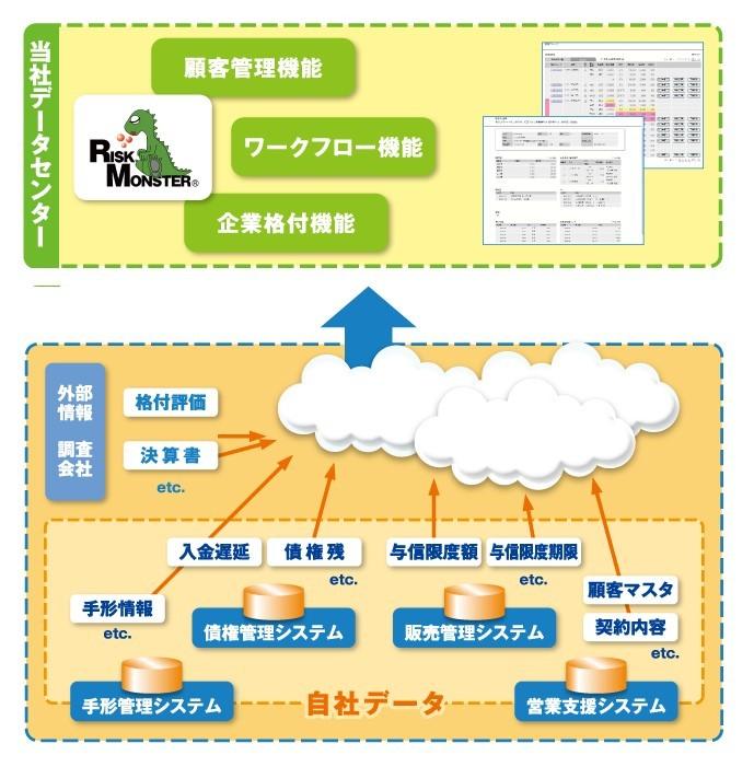 与信管理クラウドサービス製品詳細2