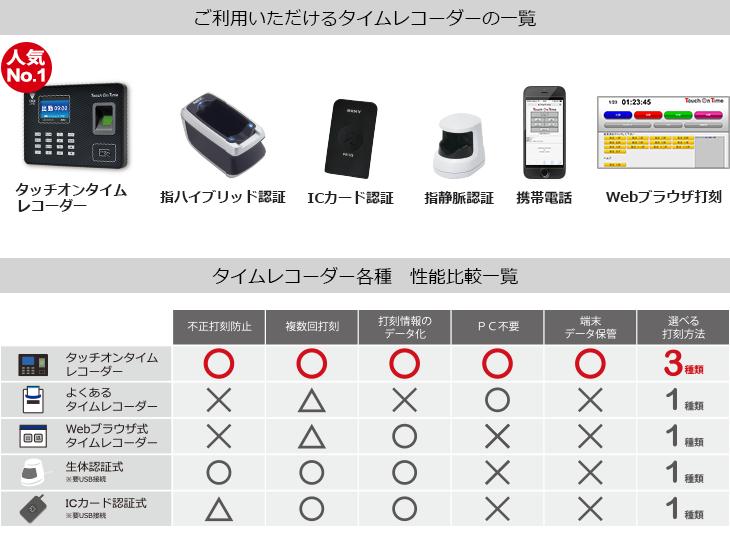 タッチオンタイム【30日間無料お試し】製品詳細2