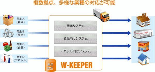 W-KEEPER製品詳細1