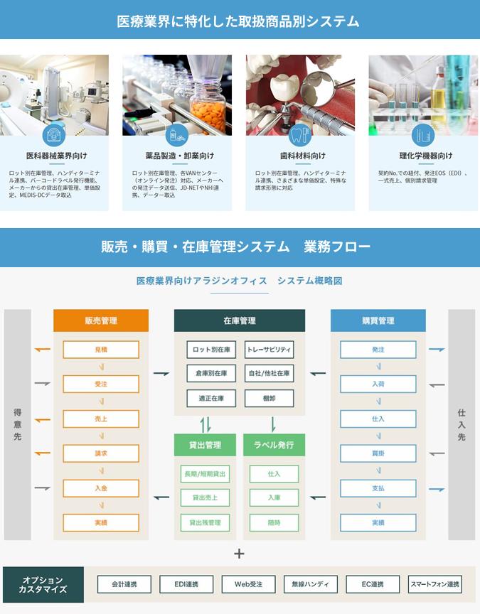 アラジンオフィス(医療業界向け)製品詳細2