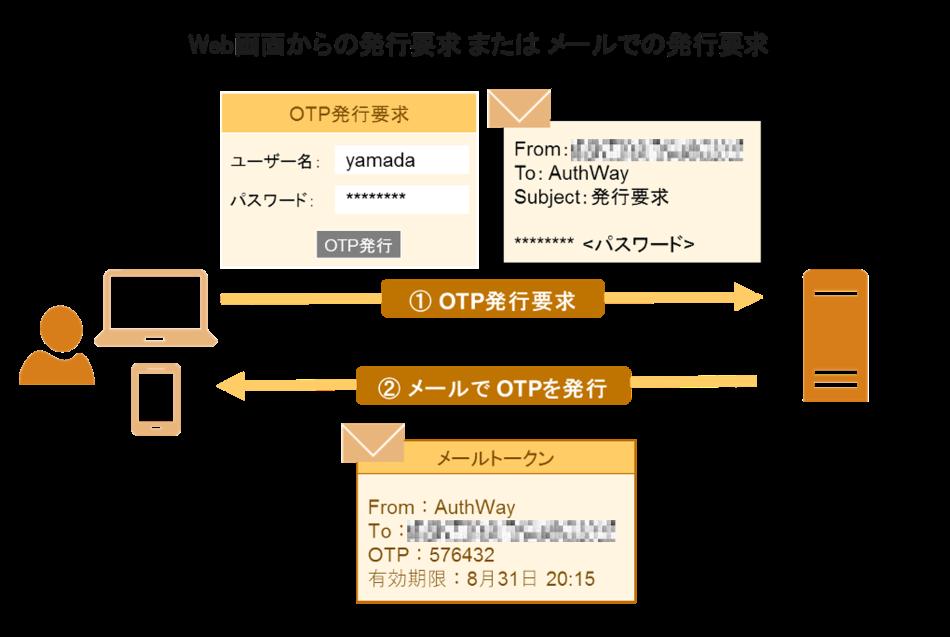 AuthWay製品詳細2