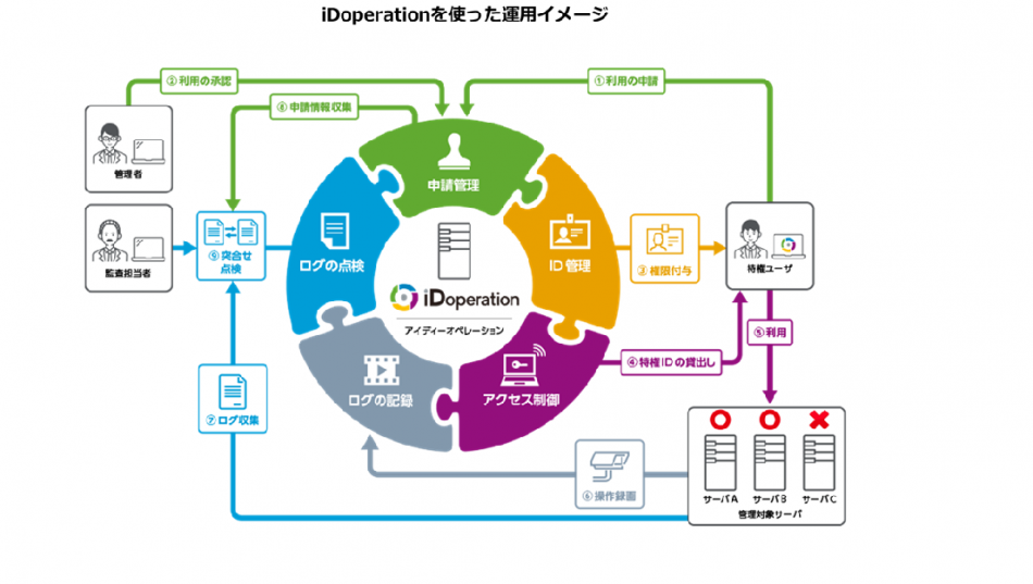 iDoperation (アイディーオペレーション)製品詳細2