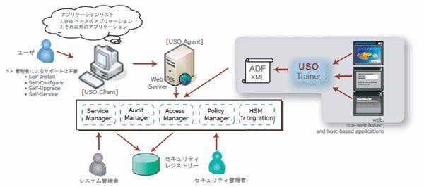 AccessMatrix USO(ID管理)製品詳細2