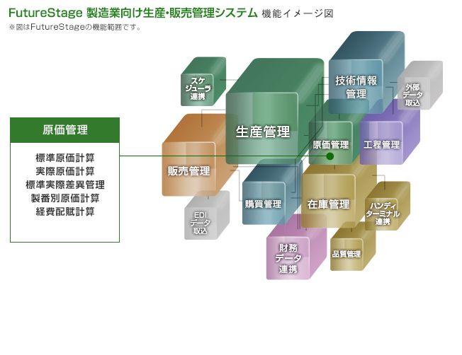 FutureStage 製造業向け生産・販売管理システム製品詳細2