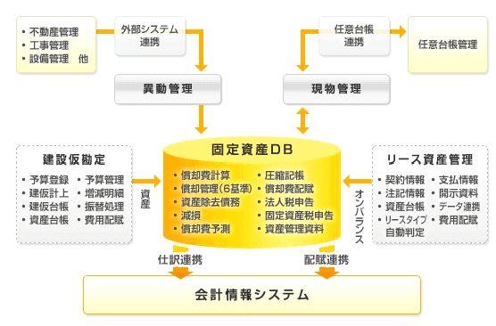 OBIC7固定資産管理システム製品詳細1