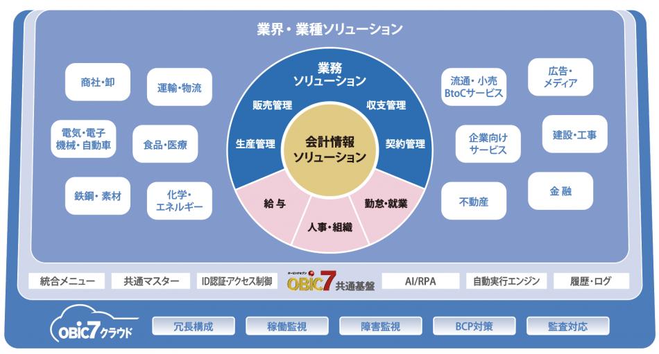 OBIC7製品詳細1