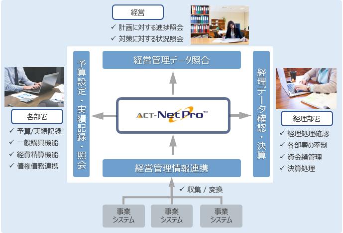 ACT-NetPro 製品詳細1