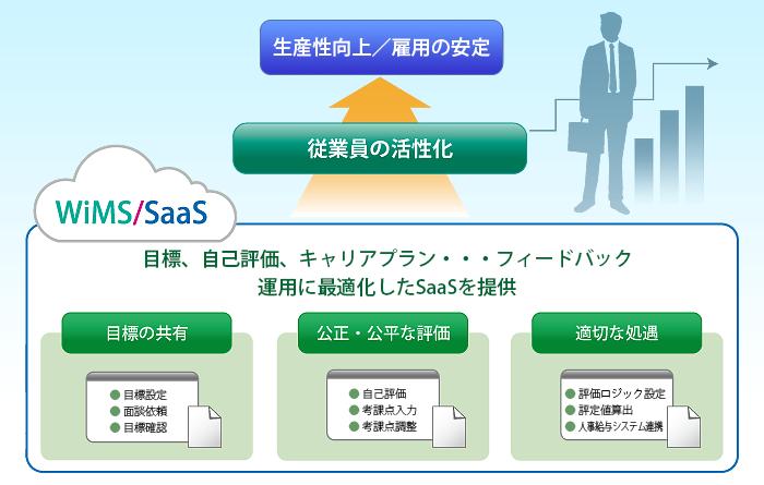 WiMS/SaaS 人材マネジメント製品詳細1