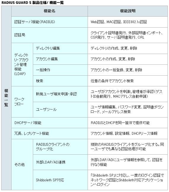 RADIUS GUARD S製品詳細2