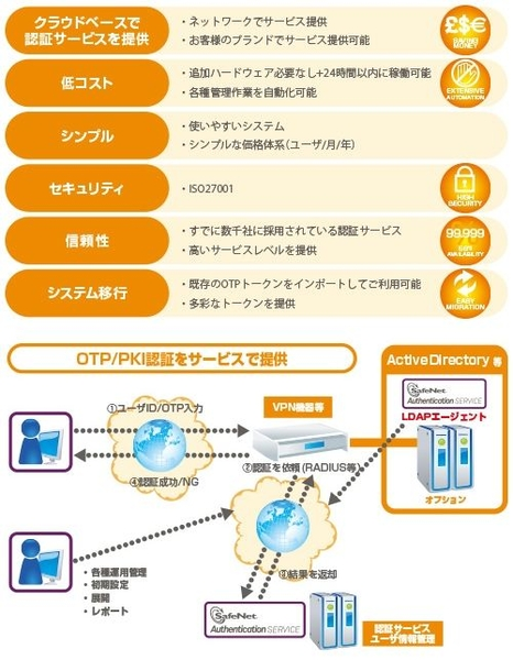 SafeNet Trusted Access製品詳細2
