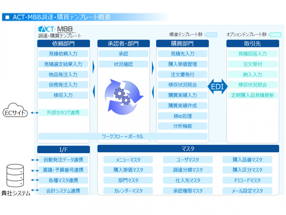 ACT-MBB 調達・購買テンプレート製品詳細2