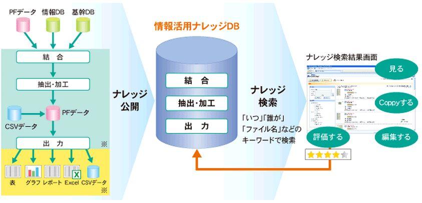 Data Knowledge製品詳細2