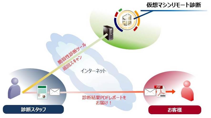 仮想化ホスティングサービス製品詳細2