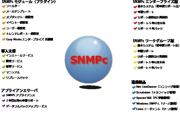 SNMPc(ネットワーク監視ソフト)製品詳細2