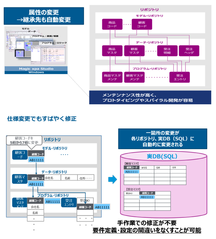 Magic xpa Application Platform製品詳細2
