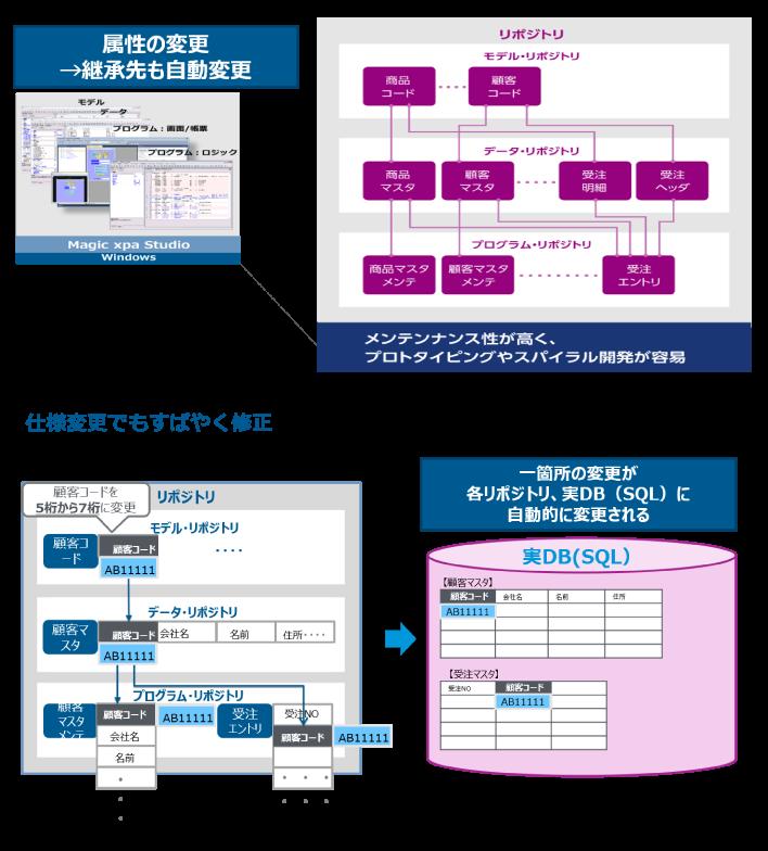 Magic xpa Application Platform製品詳細2